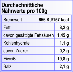 Nutrition Value